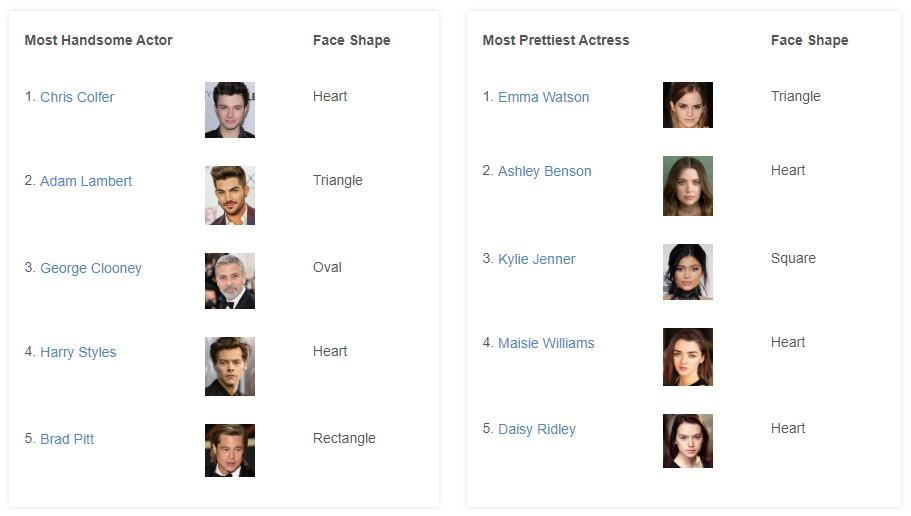 World Top 5 Beautiful Celebrities